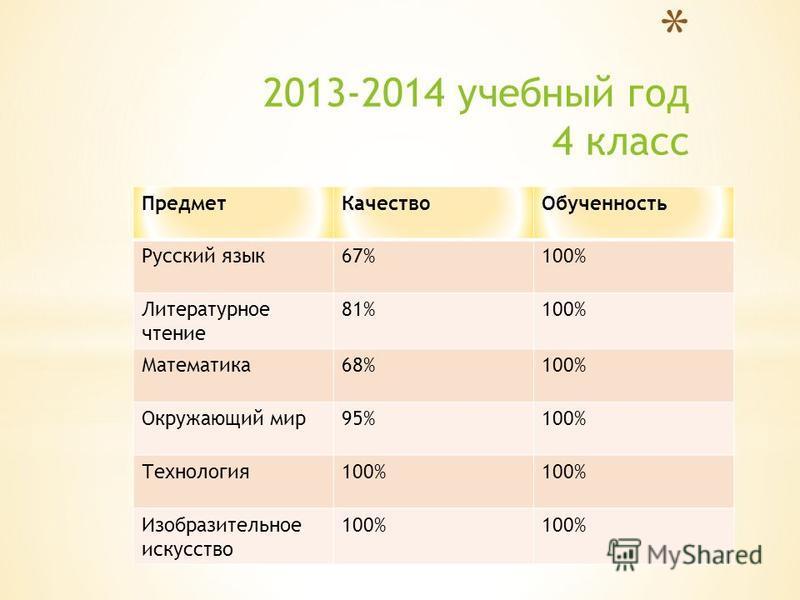 Предмет КачествоОбученность Русский язык 67%100% Литературное чтение 81%100% Математика 68%100% Окружающий мир 95%100% Технология 100% Изобразительное искусство 100%