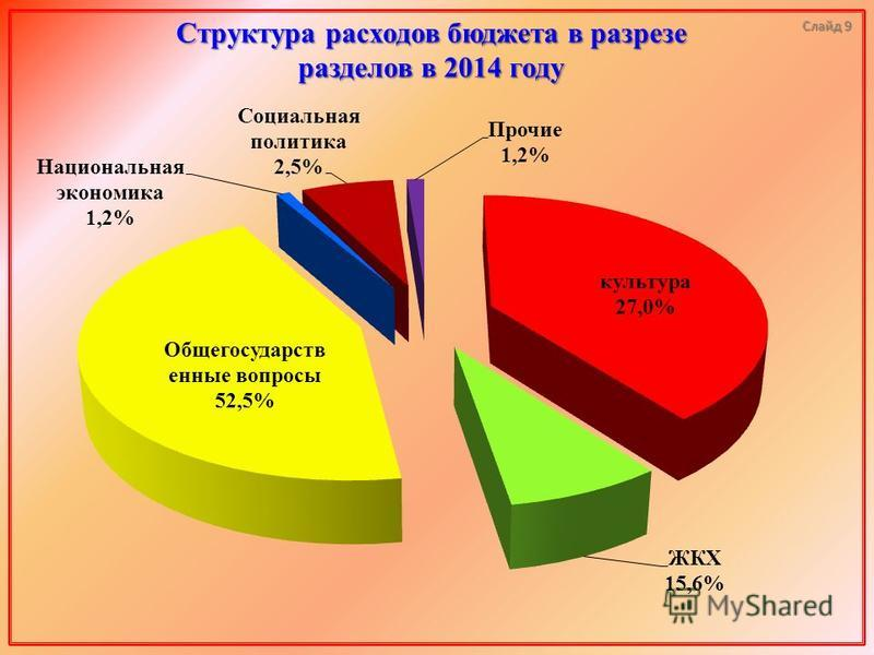 Структура расходов бюджета в разрезе разделов в 2014 году Слайд 9