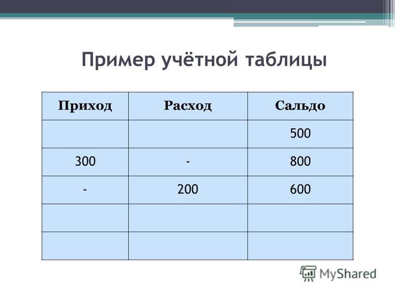 Приход РасходСальдо 500 300-800 -200600 Пример учётной таблицы