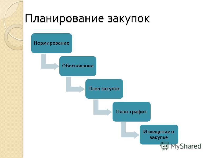 Планирование закупок Нормирование Обоснование План закупок План - график Извещение о закупке
