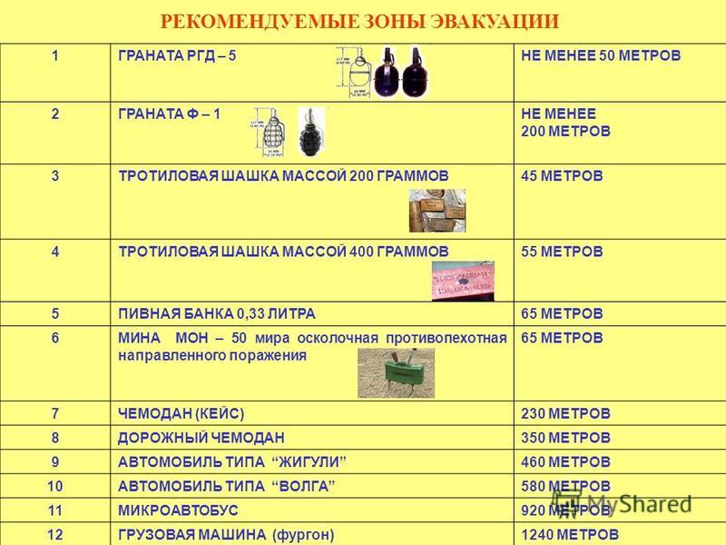 РЕКОМЕНДУЕМЫЕ ЗОНЫ ЭВАКУАЦИИ 1ГРАНАТА РГД – 5НЕ МЕНЕЕ 50 МЕТРОВ 2ГРАНАТА Ф – 1НЕ МЕНЕЕ 200 МЕТРОВ 3ТРОТИЛОВАЯ ШАШКА МАССОЙ 200 ГРАММОВ45 МЕТРОВ 4ТРОТИЛОВАЯ ШАШКА МАССОЙ 400 ГРАММОВ55 МЕТРОВ 5ПИВНАЯ БАНКА 0,33 ЛИТРА65 МЕТРОВ 6МИНА МОН – 50 мира осколо