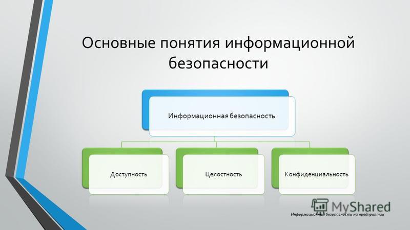 Основные понятия информационной безопасности Информационная безопасность Доступность ЦелостностьКонфиденциальность Информационная безопасность на предприятии