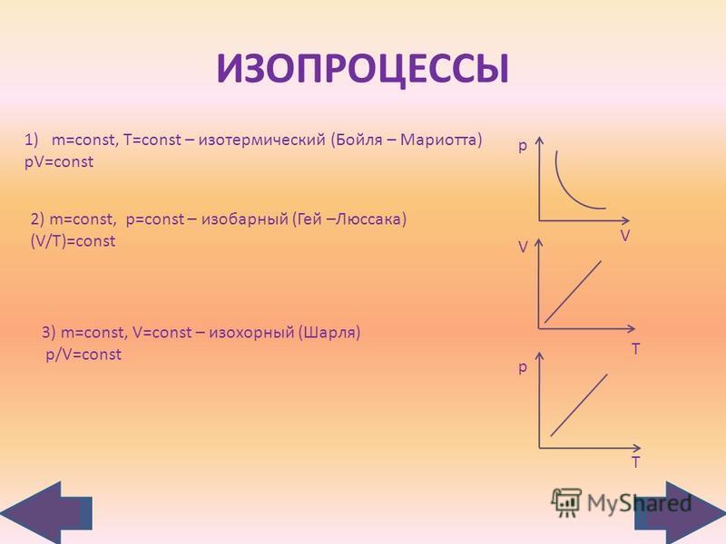 ИЗОПРОЦЕССЫ 1)m=const, T=const – изотермический (Бойля – Мариотта) pV=const 2) m=const, p=const – изобарный (Гей –Люссака) (V/T)=const 3) m=const, V=const – изохорный (Шарля) p/V=const p V V T p T