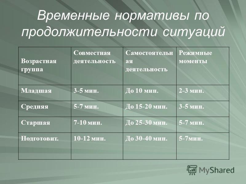 Временные нормативы по продолжительности ситуаций Возрастная группа Совместная деятельность Самостоятельн ая деятельность Режимные моменты Младшая 3-5 мин.До 10 мин.2-3 мин. Средняя 5-7 мин.До 15-20 мин.3-5 мин. Старшая 7-10 мин.До 25-30 мин.5-7 мин.