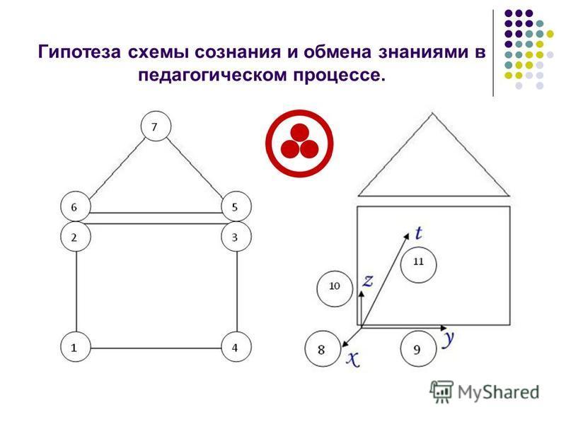Гипотеза схемы сознания и обмена знаниями в педагогическом процессе.