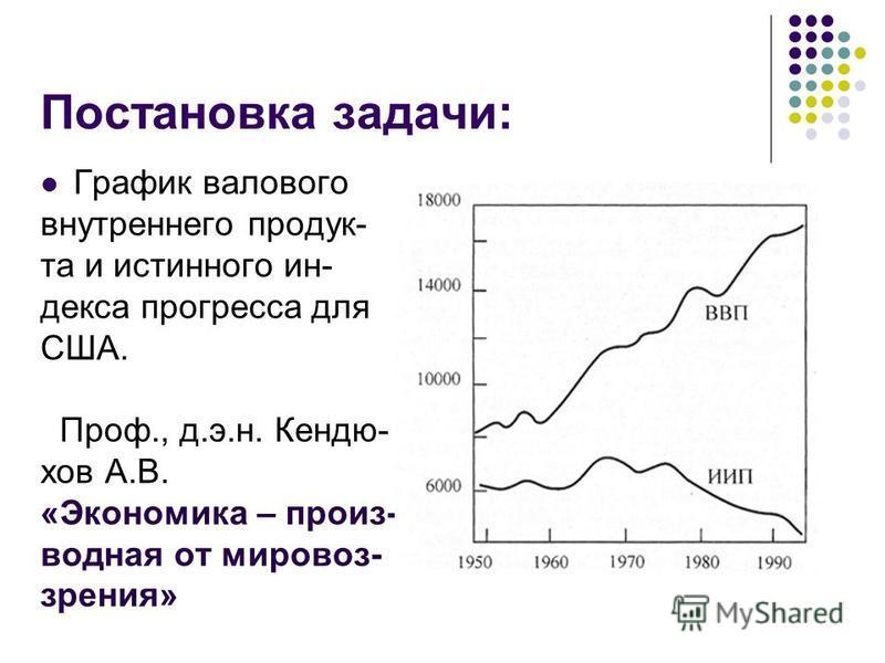 Постановка задачи: График валового внутреннего продукта и истинного индекса прогресса для США. Проф., д.э.н. Кендю- хов А.В. «Экономика – производная от мировоззрения»