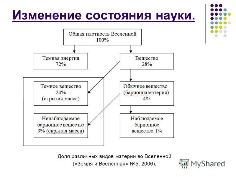 Изменение состояния науки. Доля различных видов материи во Вселенной («Земля и Вселенная» 5, 2006).