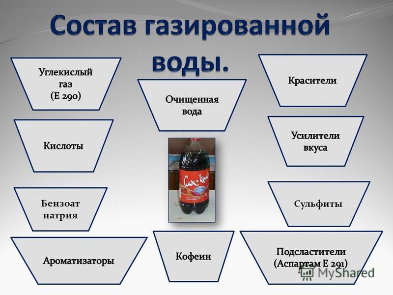 Бензоат натрия Сульфиты