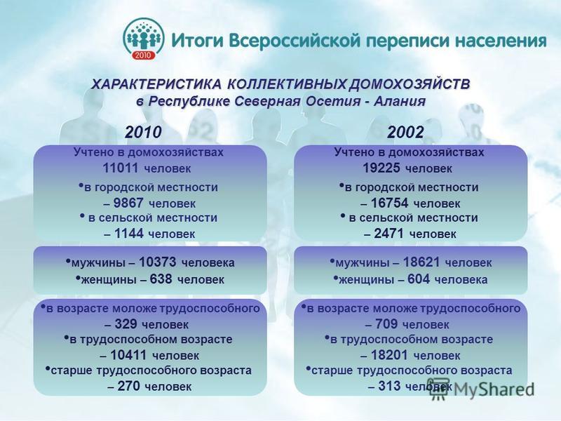 ХАРАКТЕРИСТИКА КОЛЛЕКТИВНЫХ ДОМОХОЗЯЙСТВ в Республике Северная Осетия - Алания Учтено в домоввввхозяйствах 11011 человек в городской местности – 9867 человек в сельской местности – 1144 человек мужчины – 10373 человека женщины – 638 человек в возраст
