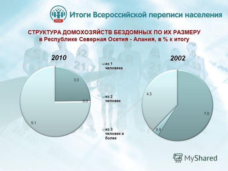 СТРУКТУРА ДОМОХОЗЯЙСТВ БЕЗДОМНЫХ ПО ИХ РАЗМЕРУ в Республике Северная Осетия - Алания, в % к итогу