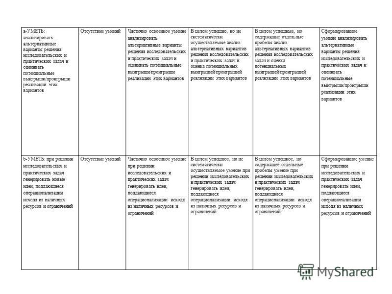 a-УМЕТЬ: анализировать альтернативные варианты решения исследовательских и практических задач и оценивать потенциальные выигрыши/проигрыши реализации этих вариантов Отсутствие умений Частично освоенное умение анализировать альтернативные варианты реш