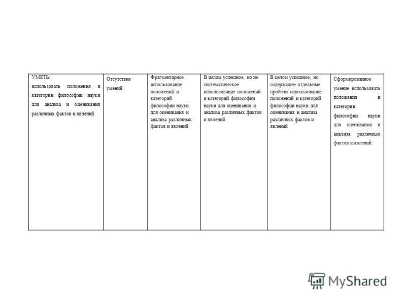 УМЕТЬ: использовать положения и категории философии науки для анализа и оценивания различных фактов и явлений Отсутствие умений Фрагментарное использование положений и категорий философии науки для оценивания и анализа различных фактов и явлений В це