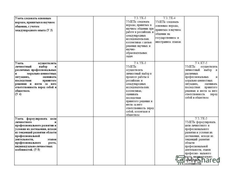 Уметь следовать основным нормам, принятым в научном общении, с учетом международного опыта (У 3) У 3. УК-3 УМЕТЬ: следовать нормам, принятым в научном общении при работе в российских и международных исследовательских коллективах с целью решения научн