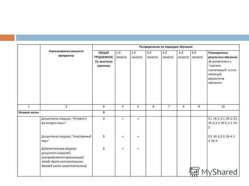 Наименование элемента программы Распределение по периодам обучения ОБЩАЯ ТРУДОЕМКОС ТЬ, зачетные единицы 1-й семестр 2-й семестр 3-й семестр 4-й семестр 5-й семестр 6-й семестр Планируемые результаты обучения (В соответствии с