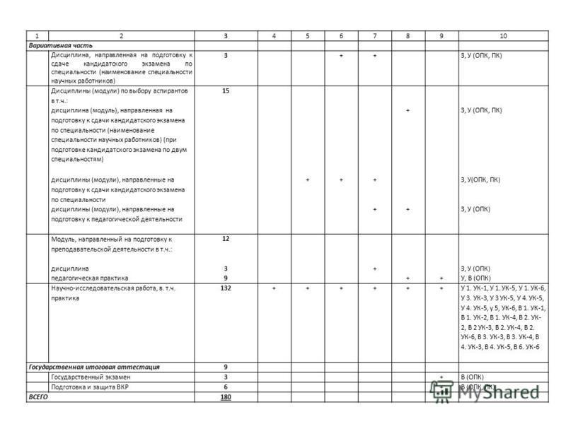 12345678910 Вариативная часть Дисциплина, направленная на подготовку к сдаче кандидатского экзамена по специальности (наименование специальности научных работников) 3++З, У (ОПК, ПК) Дисциплины (модули) по выбору аспирантов в т.ч.: 15 дисциплина (мод