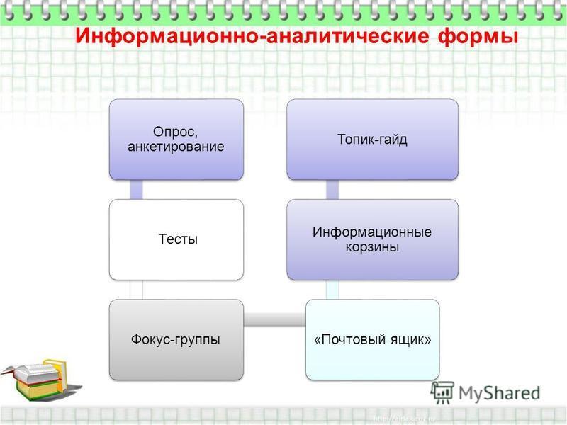 Информационно-аналитические формы Опрос, анкетирование Тесты Фокус-группы«Почтовый ящик» Информационные корзины Топик-гайд