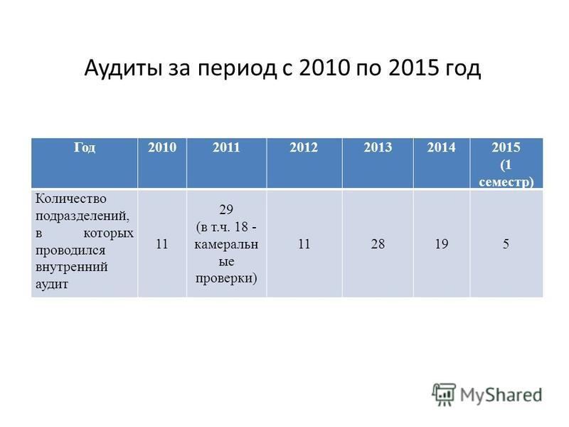 Аудиты за период с 2010 по 2015 год Год 201020112012201320142015 (1 семестр) Количество подразделений, в которых проводился внутренний аудит 11 29 (в т.ч. 18 - камеральные проверки) 1128195