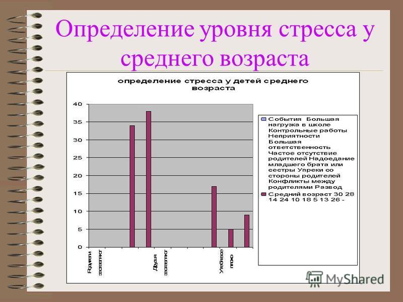 Определение уровня стресса у среднего возраста