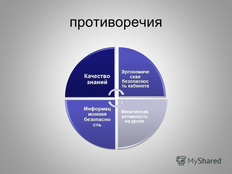 противоречия Качество знаний Эргономиче ская безопасность кабинета Физическая активность на уроке Информац ионная безопасность