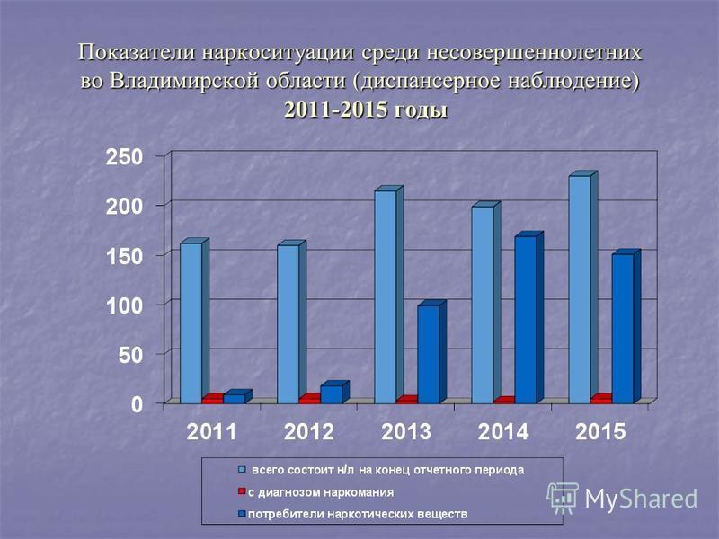 Показатели наркоситуации среди несовершеннолетних во Владимирской области (диспансерное наблюдение) 2011-2015 годы