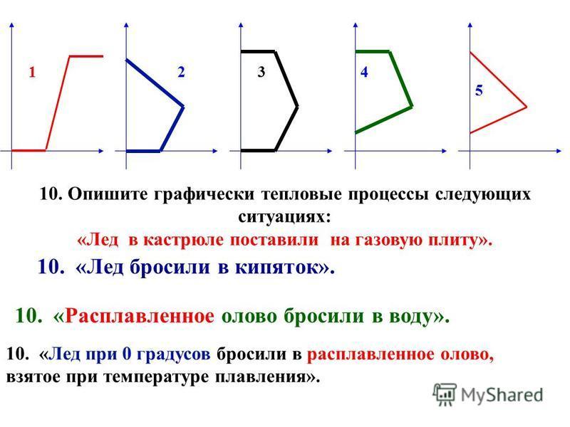 1 2 3 4 5 6 7 8 9 10 t,с t0t0 5. Какими номерами обозначены участки графика, описывающие нагревание твёрдого тела и конденсации? 1. (1 и 9) 2. (3 и 7) 3. (1 и 7) 4. (4 и 8) 5. (1 и 6) 6. Формулы процессов. 1. Нагревание твёрдого 2. Плавление 3. Нагре