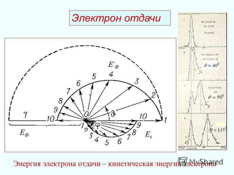 Электрон отдачи EФEФ E/ФE/Ф EeEe γ γ Энергия электрона отдачи – кинетическая энергия электрона