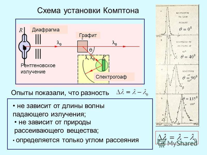 Схема установки Комутона Графит Спектрогоаф Рентгеновское излучение Диафрагма Опыты показали, что разность не зависит от длины волны падающего излучения; не зависит от природы рассеивающего вещества; определяется только углом рассеяния