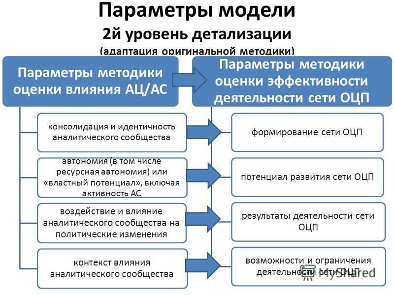 Параметры модели 2 й уровень детализации (адаптация оригинальной методики) Параметры методики оценки влияния АЦ/АС консолидация и идентичность аналитикеского сообщества автономия (в том числе ресурсная автономия) или «властный потенциал», включая акт