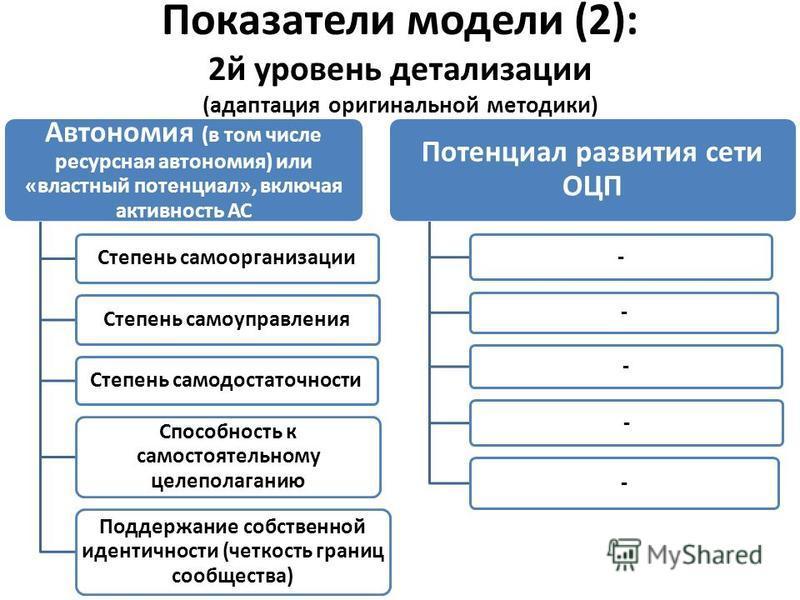 Показатели модели (2): 2 й уровень детализации (адаптация оригинальной методики) Автономия (в том числе ресурсная автономия) или «властный потенциал», включая активность АС Степень самоорганизации Степень самоуправления Степень самодостаточности Спос