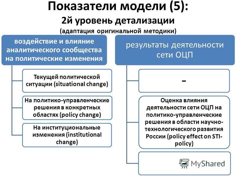 Показатели модели (5): 2 й уровень детализации (адаптация оригинальной методики) воздействие и влияние аналитикеского сообщества на политические изменения Текущей политической ситуации (situational change) На политико-управленческие решения в конкрет