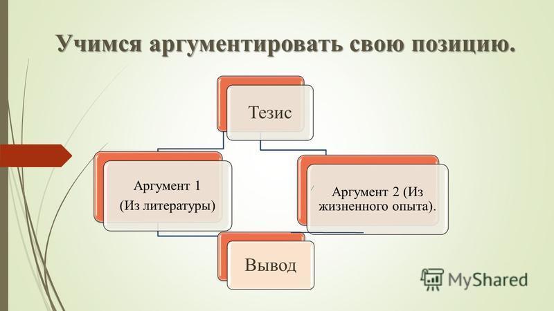 Учимся аргументировать свою позицию. Тезис Аргумент 1 (Из литературы) Вывод Аргумент 2 (Из жизненного опыта).