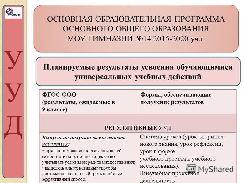 ОСНОВНАЯ ОБРАЗОВАТЕЛЬНАЯ ПРОГРАММА ОСНОВНОГО ОБЩЕГО ОБРАЗОВАНИЯ МОУ ГИМНАЗИИ 14 2015-2020 уч.г. ОСНОВНАЯ ОБРАЗОВАТЕЛЬНАЯ ПРОГРАММА ОСНОВНОГО ОБЩЕГО ОБРАЗОВАНИЯ МОУ ГИМНАЗИИ 14 2015-2020 уч.г. Планируемые результаты усвоения обучающимися универсальных