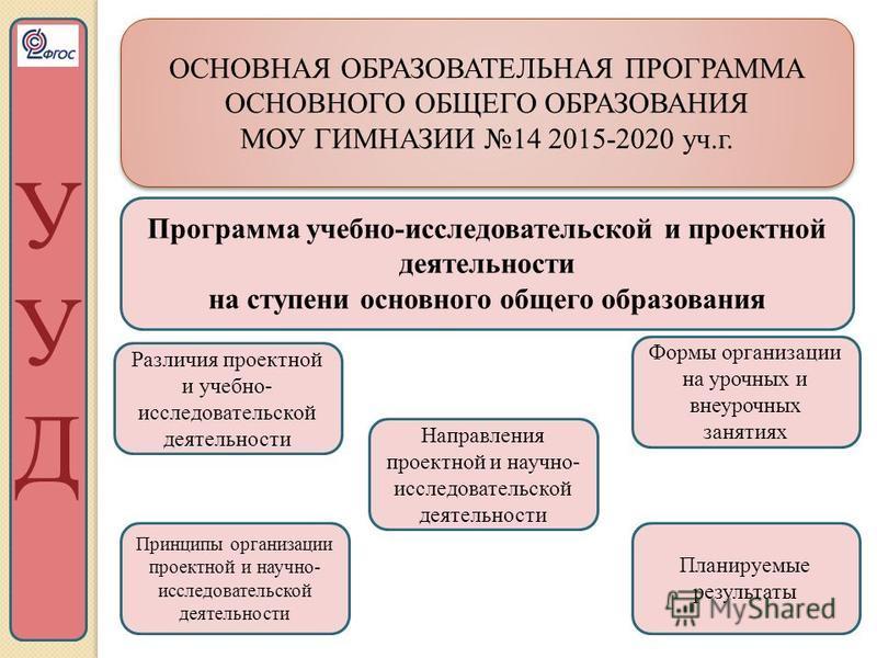 ОСНОВНАЯ ОБРАЗОВАТЕЛЬНАЯ ПРОГРАММА ОСНОВНОГО ОБЩЕГО ОБРАЗОВАНИЯ МОУ ГИМНАЗИИ 14 2015-2020 уч.г. ОСНОВНАЯ ОБРАЗОВАТЕЛЬНАЯ ПРОГРАММА ОСНОВНОГО ОБЩЕГО ОБРАЗОВАНИЯ МОУ ГИМНАЗИИ 14 2015-2020 уч.г. УУДУУД Программа учебно-исследовательской и проектной деят