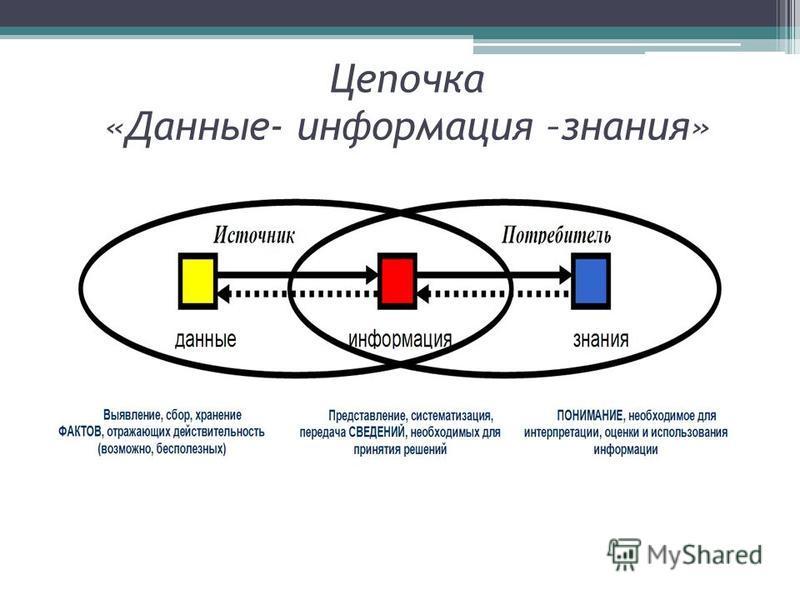 Цепочка «Данные- информация –знания»