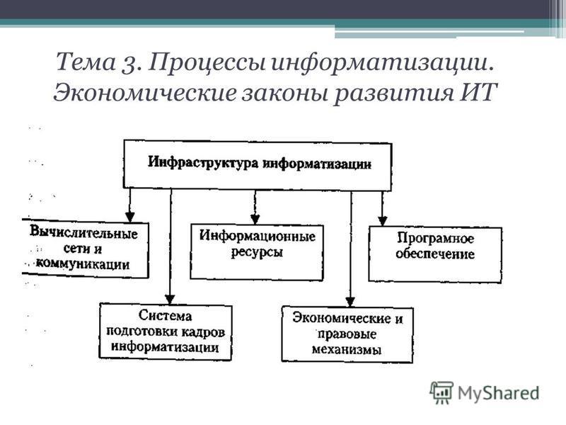 Тема 3. Процессы информатизации. Экономические законы развития ИТ