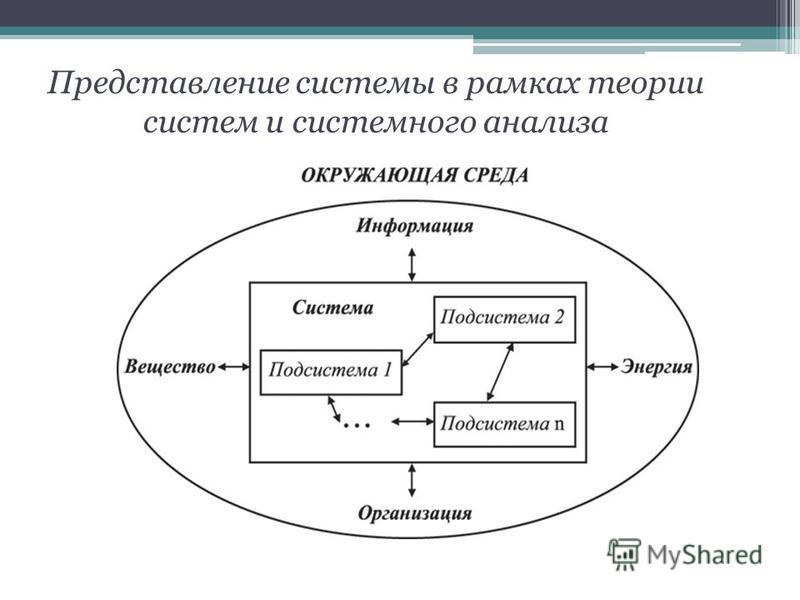Представление системы в рамках теории систем и системного анализа