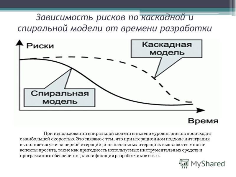 Зависимость рисков по каскадной и спиральной модели от времени разработки При использовании спиральной модели снижение уровня рисков происходит с наибольшей скоростью. Это связано с тем, что при итерационном подходе интеграция выполняется уже на перв