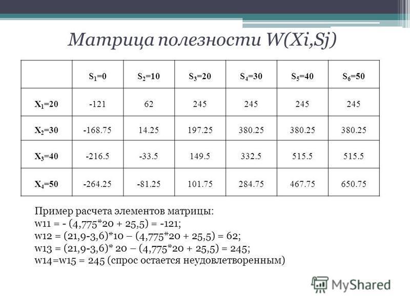 Матрица полезности W(Xi,Sj) S 1 =0S 2 =10S 3 =20S 4 =30S 5 =40S 6 =50 X 1 =20-12162245 X 2 =30-168.7514.25197.25380.25 X 3 =40-216.5-33.5149.5332.5515.5 X 4 =50-264.25-81.25101.75284.75467.75650.75 Пример расчета элементов матрицы: w11 = - (4,775*20