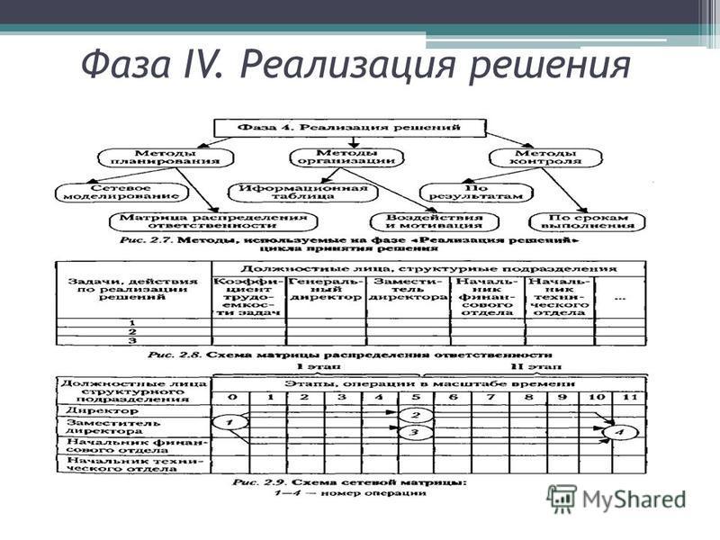 Фаза IV. Реализация решения