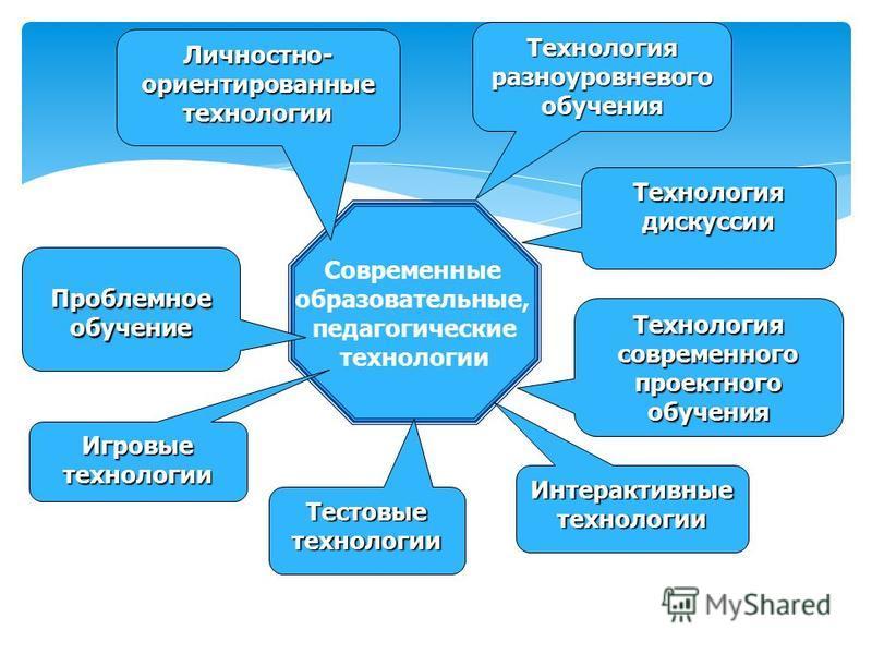 Современные образовательные, педагогические технологии Личностно- ориентированные технологии Личностно- ориентированные технологии Проблемное обучение Проблемное обучение Игровые технологии Игровые технологии Технология современного проектного обучен