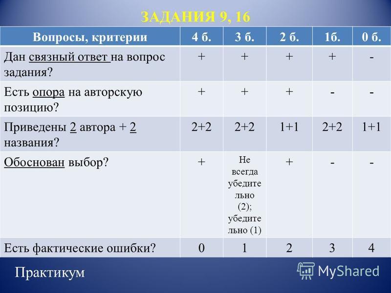 ЗАДАНИЯ 9, 16 Привычная школьная оценка Вопросы, критерии 4 б.3 б.2 б.1 б.0 б. Дан связный ответ на вопрос задания? ++++- Есть опора на авторскую позицию? +++-- Приведены 2 автора + 2 названия? 2+2 1+12+21+1 Обоснован выбор?+ Не всегда убедительно (2