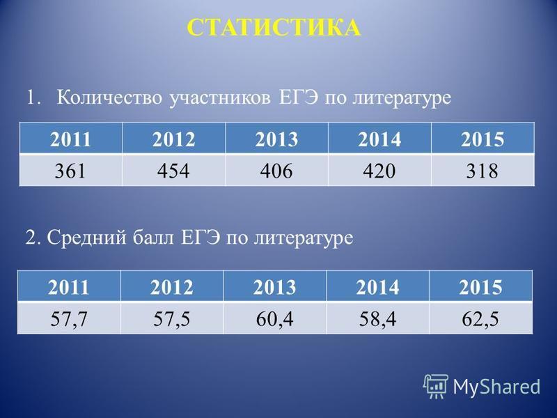 СТАТИСТИКА 1. Количество участников ЕГЭ по литературе 2. Средний балл ЕГЭ по литературе 201120122013 20142015 361454406 420318 201120122013 20142015 57,757,560,4 58,462,5