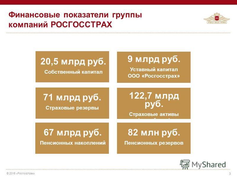 © 2015 «Росгосстрах» 20,5 млрд руб. Собственный капитал 71 млрд руб. Страховые резервы 122,7 млрд руб. Страховые активы (валюта баланса) 9 млрд руб. Уставный капитал ООО «Росгосстрах» Финансовые показатели группы компаний РОСГОССТРАХ 3 67 млрд руб. П