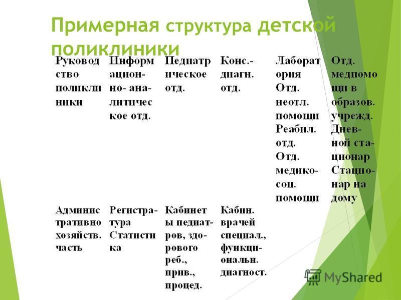 Примерная структура детской поликлиники