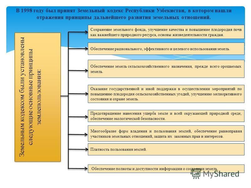 В 1998 году был принят Земельный кодекс Республики Узбекистан, в котором нашли отражения принципы дальнейшего развития земельных отношений. Земельным кодексом были установлены следующие основные принципы землепользования: Оказание государственной и и