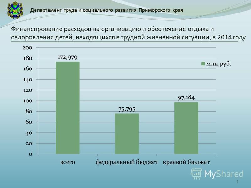 1 Финансирование расходов на организацию и обеспечение отдыха и оздоровления детей, находящихся в трудной жизненной ситуации, в 2014 году Департамент труда и социального развития Приморского края