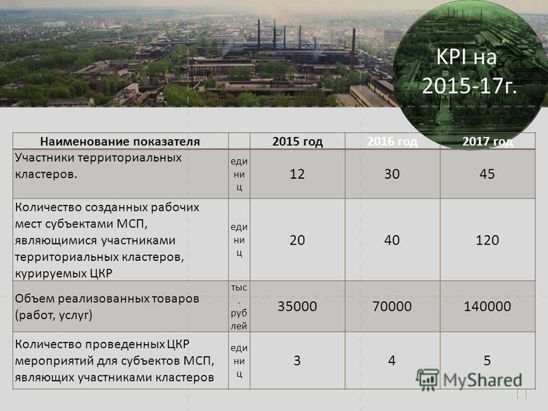 11 Задачи на 2015 Наименование показателя 2015 год 2016 год 2017 год Участники территориальных кластеров. единиц 123045 Количество созданных рабочих мест субъектами МСП, являющимися участниками территориальных кластеров, курируемых ЦКР единиц 2040120