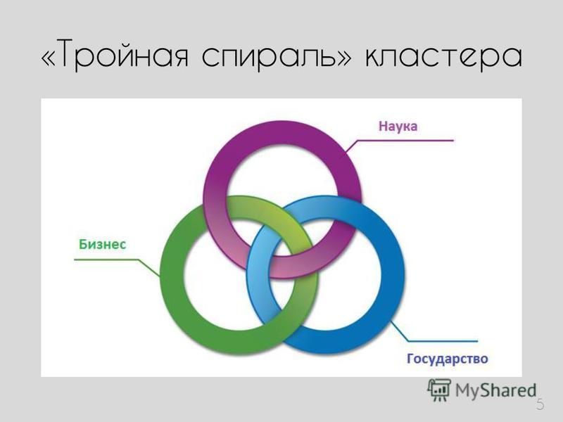«Тройная спираль» кластера 5