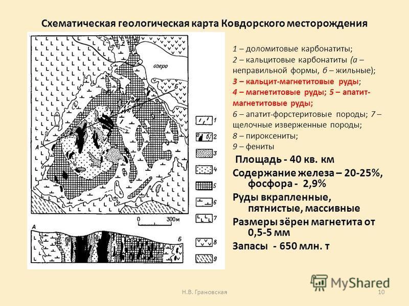 Схематическая геологическая карта Ковдорского месторождения 1 – доломитовые карбонатиты; 2 – кальцитовые карбонатиты (а – неправильной формы, б – жильные); 3 – кальцит-магнетитовые руды; 4 – магнетитовые руды; 5 – апатит- магнетитовые руды; 6 – апати