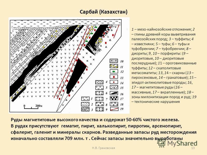 Сарбай (Казахстан) 1 – мезо-кайнозойские отложения; 2 – глины древней коры выветривания палеозойских пород; 3 – туффиты; 4 – известняки; 5 – туфы; 6 – туфы и туфобрекчии; 7 – туфобрекчии; 8 – диориты; 9, 10 – порфириты: (9 – диоритовые, 10 – диоритов